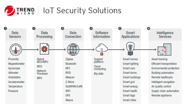 Trend-Micro-IoT-Security
