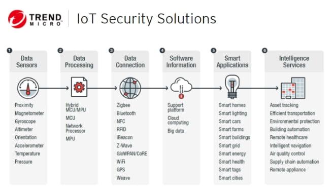 Trend-Micro-IoT-Security