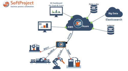 SoftProject präsentiert agile IoT-/IIoT-Plattform auf der SPS IPC Drives 2018 in Nürnberg