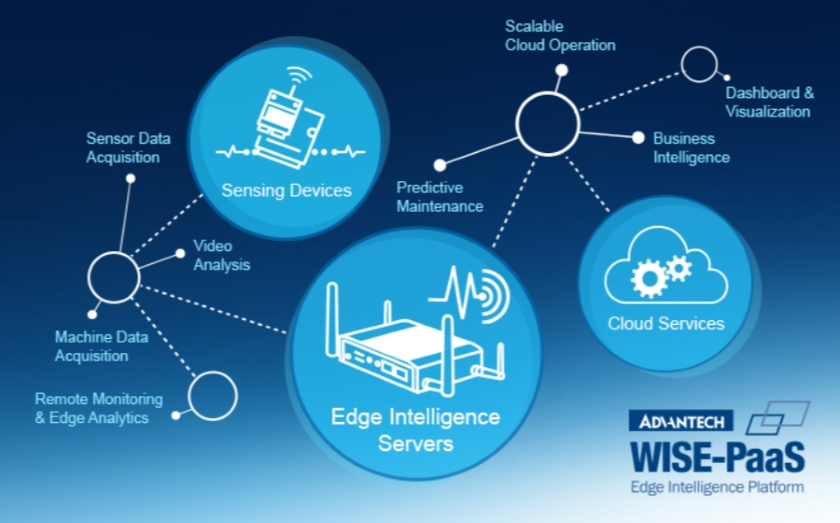 IoT Edge Intelligence Solutions and Services